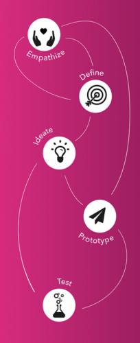 Design Thinking – Fünf systematische Schritte